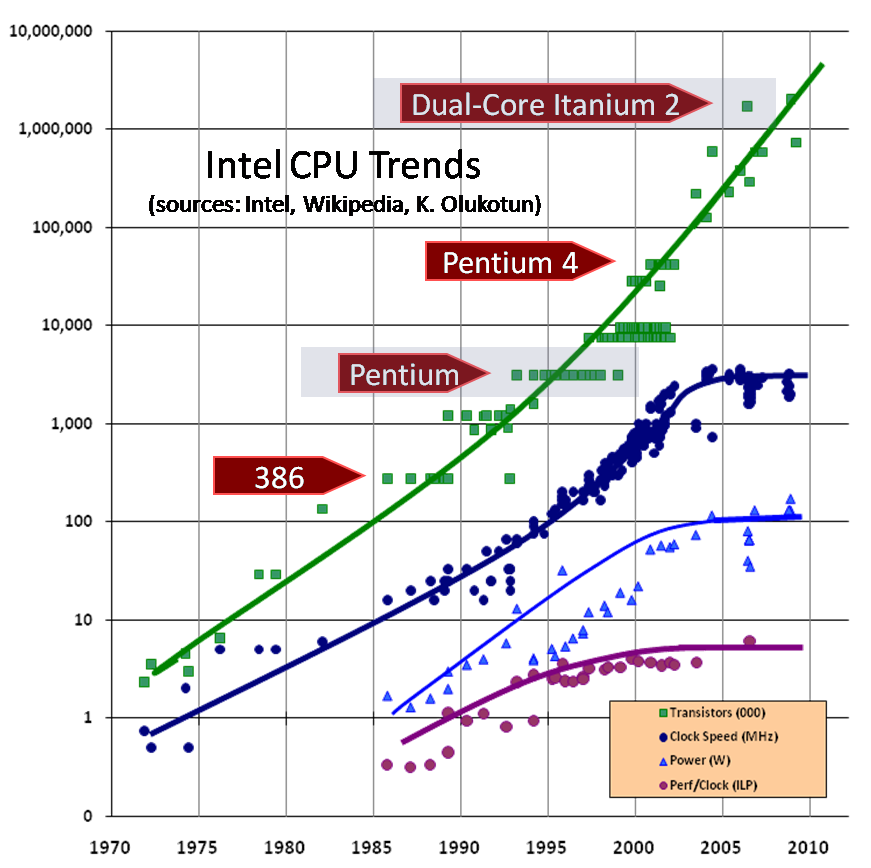 CPU trends graph